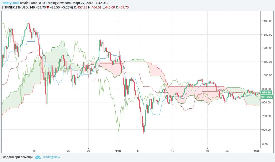 Trading View Ichimoku Cloud