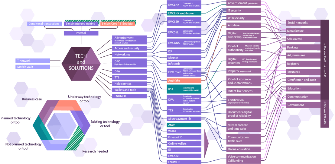 emercoin tech tree
